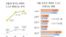 서울 아파트값 3.3㎡당 2157만원…경기도의 2배
