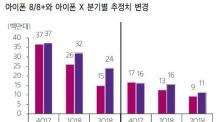 """(일요일자)""""아이폰X 부진, 갤럭시S9엔 영향 제한적, 부품 업계엔 타격"""""""