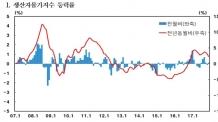 (0600)유가 상승에…지난해 생산자물가 3.5% ↑