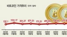 (토요)역대 가상화폐 가격보니 글로벌 위기때 급등ㆍ거래소 이상때 급락 반복
