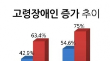 (토/생)고령장애인 노화ㆍ장애 '이중고'…장애인 75%가 50세이상