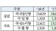 올해 양식수산물 생산량 221만t 전망…김ㆍ전복ㆍ굴 ↑