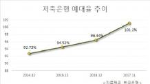 저축은행 '탐욕' 외환위기 때 수준…예대율 101.20%