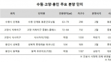 (9시 온라인)설이후 '수원ㆍ고양ㆍ용인'에서 분양 '봇물'…1만가구 넘어