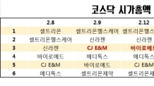 (토요)셀트리온 빠진 코스닥 '넘버3' 경쟁…바이오 對 CJ E&M