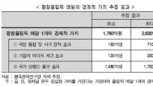 """""""평창 동계올림픽 메달 경제적 가치 최대 2630억원"""""""