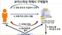 (연휴온라인/19일)[설 연휴 금융정보④]연휴에도 보이스피싱은 쉬지 않는다…신고ㆍ상담은 1332