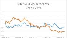 삼성전기 '맑음' VS LG이노텍 '흐림'…IT 부품 대장주 엇갈린 희비