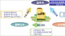 LH '지역수요맞춤형 공공주택사업' 지자체 공모