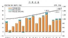 (온 12:00) 3년만에 가계부채 증가세 주춤했지만…신용대출 역대 최대폭 증가