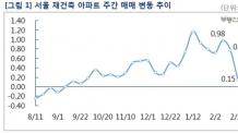 재건축 규제 먹혔다… 상승률 0.15%로 급락