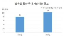 """""""세대간 자산이전 시장이 뜬다…2020년 104조원"""""""