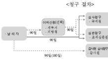 """국세청 """"불복세금 국선대리인 대상 1000만원→ 3000만원 이하 확대"""""""