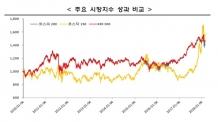 KRX300 추종하는 ETF 6개종목 26일 첫 상장