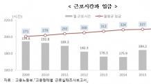 [한국의 사회지표]월 182시간 일하고 1년에 5.9일 휴가간다