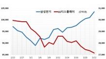 연기금 행보에 삼성전기 '미소', LG디스플레이 '울상'