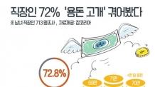 (일/생)미혼직장인, 기혼직장인 보다 한달 용돈 12만원 더 쓴다