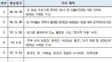 김경수 드루킹에 보낸 기사 10건 살펴보니
