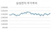 남북정상회담 수혜, 경협주보다 '대형주'