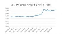 무너지는 제약ㆍ바이오株…코넥스에서는 '탄탄'한 이유