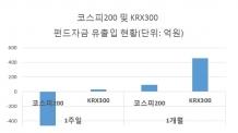 변동장서 빛나는 KRX300…코스피200 펀드자금 5배 '밀물'