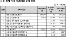 산업부 추경 3526억원 확보…20개 사업 반영
