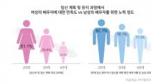 """[가정의달,부부건강①] 늦은 나이 고령 임신도 서러운데…""""배우자한테 섭섭해요"""""""