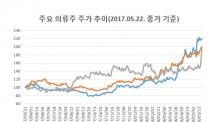 무더기 '신고가' 의류株에 무슨 일이?