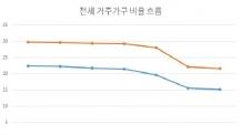 전세 거주자 역대 최저…지난해 수도권 '21.6%'