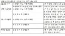 KB, 하나 이어 신한까지…금융지주사 '셀프연임' 방지 규정 확산