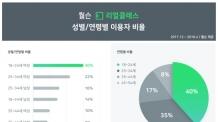 여심 사로잡은 '리얼클래스', 18~34세 여성 이용자 52% 기록