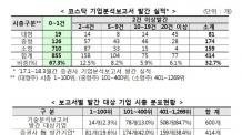 [일요] [12:00 엠바고] 한국IR협의회, '증권가 소외' 코스닥 기업 대상 보고서 발간 추진