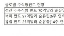 신흥국 자금이탈 가속화…그래도 믿을 곳은 '韓中'