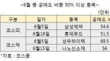 """""""공매도 50%라니""""…'먹구름' 낀 롯데푸드"""