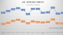 5월 상업ㆍ업무용 부동산 거래량 전월比 3.8% ↑