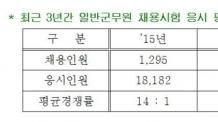 군무원 공채시험에 32:1…1285명 선발에 4만918명 지원