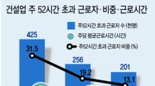 [근로시간단축 전면시행 D-11] 건설업계 해외사업 '주52시간 속수무책'