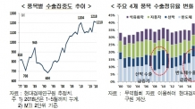 """현대硏 """"韓 수출 품목ㆍ지역 집중도, 1977년이래 최고"""""""