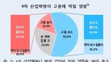 """(온 12:00) 제조업체 59% """"4차 산업혁명으로 고용 감소"""""""