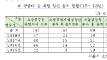 서울시, 구급대원 폭행 엄정 수사… 지자체 첫 '119광역수사대' 출범