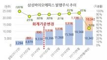 [홍길용의 화식열전] 삼성바이오, '오묘한' 유상증자의 비밀은?-copy(o)1
