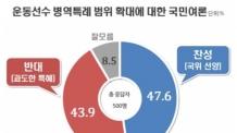 (09:30 이후)운동선수 병역특례, '국위 선양' 찬성 47.6%