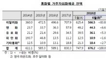6월 외화예금 감소폭 역대 최대