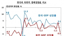 (온 12:00) 北, 작년 경제성장률 -3.5%…20년만에 최저