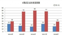 올 상반기 상호변경 상장사 58개사…전년 比 1.7%↓