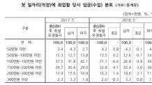 (일/생)청년층 첫 직장 월급 150만원 미만이 절반…첫 직장 근속기간은 1년 5.9개월