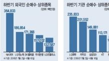 """외인·기관""""NAVER·LG화학은 사자""""…왜?"""
