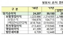 (0600)삼성전자 지분 매각익 덕에.. 생보사 상반기 당기순익 6.7%↑