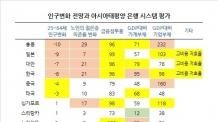 """무디스 """"韓 은행원 너무 많다…디지털로 남방정책을"""""""