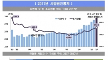 지난해 韓 사망자 28만5600명, 통계작성 후 최다